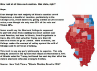 "The founders created the electoral college so more people could be fairly represented if not in the cities. If we honestly went to a popular vote our elections would only be determined by a small handful of cities.: Wow look at all those red counties. Red state, right?  Nope.  Even though the vast majority of illinois counties voted  Republican, a handful of counties, particularly in the  Chicago area, voted Democrat, giving Clinton all 20 electoral  votes, even though she only won 55% of the vote and  Trump 40%  Some would say the Electoral College is supposed  to prevent cities from exerting too much control over  rural America, but here in Illinois, from Forgottonia to  Cairo, the 40% that voted for Trump saw their 20  electoral votes all go to clinton. Here in illinois, the  College makes the concept of voting against the will of  Chicago and its environs a fantasy.  This isn't to say any party philosophy is superior. The only  thing to contest is the system that meant on November 8, 40%  of Illinois voted for Trump, but found the next day that all of the  state's electoral influence swung to clinton.  Source: New York Times  ""Illinois Election Results 2016""  ockford  Chicago The founders created the electoral college so more people could be fairly represented if not in the cities. If we honestly went to a popular vote our elections would only be determined by a small handful of cities."