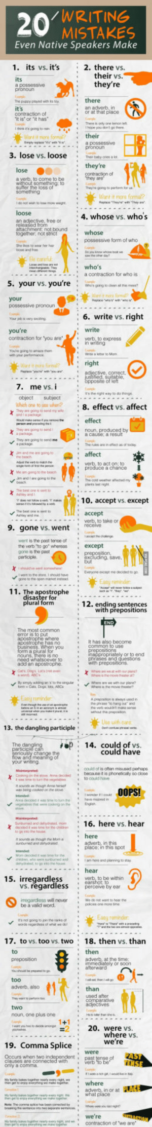 "20 Writing Mistakes Even Native Speakers Make: /WRITING  MISTAKES  Even Native Speakers Make  1. its vs. it's 2. there vs.  their vs.  its  an adverb, in  or at that place  contraction ot  it is or ""it has  There is only one lemon le  I think i's going io  their  3. lose vs. looseey Ce  they're  a verb, to come to be  sufer the loss of  Mant it ore foma?  : 4. whose vs. whos  an adjective, free or  released from  attachment not bound  together, not strict  '  possessive form of who  a contraction for who is  5. your vs. you're  6. write vs. right  re  contraction tor 'you areverb to express  going to amare em  d it m  7. me vs.  s the ogt way to do things  object subject  : 8, effect vs. affect  χ Troy ""packaU16 send mywle  They ave going to sernd ime  verb, to act on: to  produce a c  om gong to the beech  10. accept vs. except  accept  -  werb, to take or  9. gone vs. went receive  went is the past teree of  the verb ""to go"" whereas except  e the past  Everone excep me deoided 0g0  disaster for  plural form  12. ending sentences  with prepositions  The most common  error is to put  It has also become  common to use  rophe has no  When you  appropria  or to end  Cets Doga,lotS ABC  Easy reminder  13. the dangling participle  The da  14. could of vs.  n could have  your writing  coud of is aten misused pehaps  to couild have  eoetsbles thaer were cooling on tEna  : 16. here vs. hear  adverb, in this  place; in this spot  chichin who were sunburned  andam here and  the fo  15. irregardless  to be within  vs. regardless perceve by ear  will naveroone micte se  be a valid word.  17. to vs. too vs. two· 18"" then vs. than  to  then  immediately or scon  i  too  adverb, also  than  used after  comparative  noun, one plus one  2 20. were vs  where vs.  we' re  19. Comma Splice  were  Occurs when two  clauses are C  , adverb, in or at PLEV  what place  re  n acontraction of 'we are 20 Writing Mistakes Even Native Speakers Make"