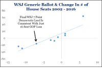 House, Change, and Got: WSJ Generic Ballot & Change in # of  House Seats 2002 - 2016  80  Final WSJ 7 Point  Democratic Lead Is  Consistent With Just  16 Seat GOP Loss  60  40  20  -20  60  -15  -10  10