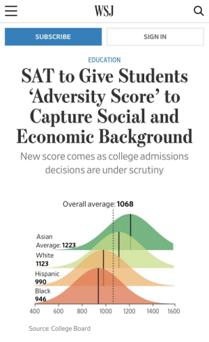 Asian, College, and Black: WSJ  SUBSCRIBE  SIGN IN  EDUCATION  SAT to Give Students  'Adversity Score' to  Capture Social and  Economic Background  New score comes as college admissions  decisions are under scrutiny  Overall average: 1068  Asian  Average: 1223  White  1123  Hispanic  990  Black  946  400 600 8001000 1200 1400 1600  Source: College Board Modern Educayshun