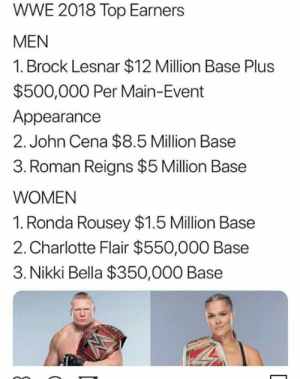 Which superstar/s dont deserve their high salary?  #RE: WWE 2018 Top Earners  MEN  1. Brock Lesnar $12 Million Base Plus  $500,000 Per Main-Event  Appearance  2. John Cena $8.5 Million Base  3. Roman Reigns $5 Million Base  WOMEN  1. Ronda Rousey $1.5 Million Base  2. Charlotte Flair $550,000 Base  3. Nikki Bella $350,000 Base Which superstar/s dont deserve their high salary?  #RE