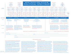 """Honestly not sure what to title this serpentine """"political spectrum"""": www.EXPRESSIVEEGG.ORG PRESENTS  (THE TRUISH AND ACTUAL  POLITICAL SPECTRUM  OSCAR WILDE  WILLIAM MORRIS  BARACK OBAMA  STALIN  GEORGE ORWELL  MY GRANDAD  KRISHNAMURTI  MARX  JEREMY CORBYN  FD ROOSEVELT  STEVEN PINKER  TONY BLAIR  DONALD TRUMP  HITLER  IVAN ILLICH  TOLSTOY  ALDOUS HUXLEY  NOAM CHOMSKY  example  proponents  HENRY MILLER  WILHELM REICH  JOHN PILGER CHARLIE CHAPLIN MARK FISHER KEN LOACH  MICHEL FOUCAULT SLAVOJ ŽIŽEK ADAM CURTIS ALAIN DE BOTTON NICK COHEN  THE MAIL  HENRY DAVIO THOREAU  (see notes)  ME  BEZ  FRANKJE BOYLE  NATIONAL  FRONT  BARRY LONG  GEORGE WOODCOCK  NOE ITO MARK CURTIS  MEDIALENS  MARTIN LUTHER KING  BERNIE SANDERS MICHAEL MOORE  JORDAN PETERSON  PLATO  LAO TZU  HUGO CHAVEZ  RONALD REAGAN AYN RAND  JOHN ZERZAN  DH LAWRENCE  MY MUM  YOUNG RAN PRIEUR  LEWIS MUMFORD  AMY GOODMAN  GEORGE GALLOWAY JOHN RUSKIN  CLEMENT ATTLEE GEORGE MONBIOT  HOLLYWOD HEGE ROBERT MCNAMARA  ILL HICKS  OLD RAN PRIEUR  R  PHILIP K DICK  OB BLACK PETER KROPOTKIN JOHN LENNON RICHARD WOLFF DAVID CRAEBER CHARLES DICKENS MOST OF THE WORLD MORRISSEY JUNG ST.PAUL  LAURIE PENNY  CHURCHILL LENIN  THE BBC THATCHER HENRY KISSINGER  actual meaning  official meaning -  THE LEFT  THE CENTRE  'the far left' / 'the loony left""""  THE FANATICAL RIGHT  THE EXTREME LEFT  THE FAR LEFT  THE RIGHT  THE FAR RIGHT  *the left""""  'insanity  'terrorism' / 'extremism  *the right""""  politics  DEMOCRACTIC 'ANARCHISM  (MARKET) 'DEMOCRACY / 'INDIVIDUALISM  OMNARCHISM /  STANDARD ANARCHISM  (SOCIAL) DEMOCRACY  LIBERTARIANISH  MARXISM / OFFICIAL SOCIALISM  LIBERTARIAN / DEMOCRATIC SOCIALISM  LIBERALISM (UK)  FASCISM  RADICAL ANARCHISM  """"REFUSUAL OF WORK"""" MOVEMENT  INDIMDUALISM (POLITICAL)  ANARCHO-SYNDICALISM  UNOFFICIAL SOCIALISM  SUPPORT FOR TOTALITARIAN SYSTEM  TOTALITARIAN DICTATORSHIP  INDMDUALISM (WILDIAN)  POST-LEFTISM  SITUATIONISM  """"ENLIGHTENED' MONARCHISM  AUTHORITARIAN MONARCHISM  """"CAPITALISM (AKA PRIVATE CAPITALISM)  A"""
