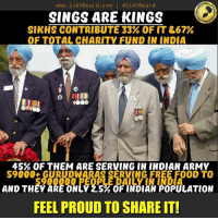 Memes, Saab, and Sikh: www. Sikh Beard, com  l #SikhBeard  SINGS ARE KINGS  SIKHS CONTRIBUTE 33% OF IT&67%  OF TOTAL CHARITY FUND IN INDIA  45% OF THEM ARE SERVING IN INDIAN ARMY  59000 GURUDWARAS SERVING FREE FO0D TO  AND THEY ARE ONLY 2.5%OF INDIAN POPULATION  FEEL PROUD TO SHARE IT! No Troll Shroll... Only Singh Saab 👍🏼