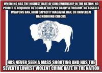 Hmm...: WYOMING HAS THE HIGHEST RATE OF GUN OWNERSHIP IN THE NATION. NO  PERMIT IS REQUIRED TO CONCEAL OR OPEN CARRY A FIREARM.NO ASSAULT  WEAPONS BAN, HIGH CAPACITY MAGAZINE BAN, OR UNIVERSAL  BACKGROUND CHECKS.  HAS NEVER SEEN A MASS SHOOTING AND HAS THE  SEVENTH LOWEST VIOLENT CRIME RATE IN THE NATION Hmm...