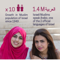 "Muslim, Tumblr, and Blog: x 10 1.4Ml  Israeli Muslims  Growth in Muslim  population of Israel  since 1949  speak Arabic, one  of the 2 official  languages of Israel <p><a href=""http://blog.eretzyisrael.org/post/157238929663/israels-muslim-population-has-grown-ten-fold"" class=""tumblr_blog"">eretzyisrael</a>:</p>  <blockquote><p>  <b>Israel's Muslim population has grown TEN-FOLD since the country's re-establishment. That's not ethnic cleansing, that's incredible growth! </b><br/><br/>via: <a href=""https://tmblr.co/maA8j-ZQfg-zAfA3_q8M2BA"">@afagerbakke</a>  <br/></p></blockquote>"