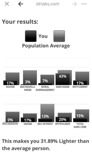 Narcissism, Dark, and Com: X  idrlabs.com  Your results:  You  Population Average  43%  7%  3%  17%  17%  EGOISM  MACHIAVELLI-  MORAL  NARCISSISM  ENTITLEMENT  ANISM  DISENGAGEMENT  15%  13%  20%  0%  17%  PSYCHOPATHY  SADISM  SELF-INTEREST SPITEFULNESS  TOTAL  DARK CORE  This makes you 31.89% Lighter than  the average person. Well.. :)