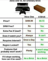 Xbox One is beta material https:-www.instagram.com-p-BWa7URbgwaz- - FOLLOW @the_lone_survivor for more - - PS4 xboxone tlou Thelastofus fallout fallout4 competition competitive falloutmemes battlefield1 battlefield starwars battlefront game csgo counterstrike gaming videogames funny memes videogaming gamingmemes gamingpictures dankmemes recycling csgomemes cod: Xbox One vs. An Ordinary BrickK  Xbox One  $499.99  No  Yes  Price?  DRM Free?  Extra Fee if Used?  Does it watch you?Always  Requires Internet? Once a Day  Region Locked?  A Brick  $0.72  Yes  No  It can't  No  No  It won't stop  Yes  Features that  probably won't work?  Plenty  working  If it stops working,  how can it be used? As a Brick As a Brick Xbox One is beta material https:-www.instagram.com-p-BWa7URbgwaz- - FOLLOW @the_lone_survivor for more - - PS4 xboxone tlou Thelastofus fallout fallout4 competition competitive falloutmemes battlefield1 battlefield starwars battlefront game csgo counterstrike gaming videogames funny memes videogaming gamingmemes gamingpictures dankmemes recycling csgomemes cod