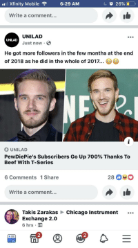 unilad: Xfinity Mobile  6:29 AM  O 26%  Write a comment...  UNILAD  Just now  UNILAD  He got more followers in the few months at the end  of 2018 as he did in the whole of 2017..  UNILAD  PewDiePie's subscribers Go Up 700% Thanks To  Beef With T-Series  6 Comments 1Share  Write a comment...  Takis Zarakas  Exchange 2.0  6 hrs .  Chicago Instrument  2  2