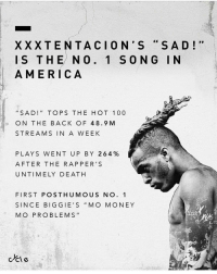 "America, Anaconda, and Memes: XXXTENTACION'S ""SAD!""  IS THE NO. 1 SONG IN  AMERICA  ""SAD!"" TOPS THE HOT 100  ON THE BACK OF 48.9 M  STREAMS IN A WEEK  PLAYS WENT UP BY 264%  AFTER THE RAPPER'S  UNTIMELY DEATHH  FIRST POSTHUMOUS NO. 1  SINCE BIGGIE'S ""MO MONEY  MO PROBLEMS""  tr  ccle ""I won't be mad at all if I die right now, my music will always live on."" The legend continues ... (via @cycle )"