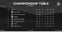 Memes, United, and Wednesday: y ONUFC  CHAMPIONSHIP TABLE  GP W D L GF GA PTS  COM NEWCASTLE UNI  Brighton [P]  45 28 8 9 73 39 92  2 Newcastle United IP  45 28 7 10 82 40  9  45 25 7 13 64 62 82  Reading  4 Sheffield Wednesday  45 24 9 12 59 43 8  5 Huddersfield Town  45 25 6 I4 56 55  8  45 21 I4 0 83 56 77  Fulham  45 22 8 15 60 46 74  Leeds United  f newcasteunited  NUFC.CO.UK The Championship title race is going down to the last day!   🗓 Sunday 7 May, 12pm ⚽️ Aston Villa v Brighton ⚽️ Newcastle United v Barnsley #NUFC