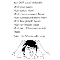 Anyone else confused?! I guess winning trophies helps 👏🏽😝🏆 Messi Ronaldo Rivals: Year 2017 stats individually:  Most goals: Messi  Most assists: Messi  Most chances created: Messi  Most successful dribbles: Messi  Most through balls: Messi  Most Key Passes: Messi  Most man of the match awards  Messi  Ballon d'or? Cristiano Ronaldo Anyone else confused?! I guess winning trophies helps 👏🏽😝🏆 Messi Ronaldo Rivals