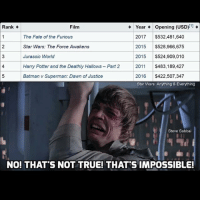 Batman, Harry Potter, and Jurassic World: Year opening (USD) [1]  Rank.  Film  2017  $532,481.640  The Fate of the Furious  Star Wars: The Force Awakens  2015  $528,966,675  Jurassic World  2015  $524,909.010  Harry Potter and the Deathly Hallows -Part 2  2011  $483,189,427  Batman v Superman: Dawn of Justice  2016  $422,507,347  Star Wars: Anything & Everything  Steve Sabbai  NOI THAT'S NOT TRUE! THATS IMPOSSIBLE! Tf, lmao how is that possible ?