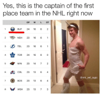 Logic, Memes, and National Hockey League (NHL): Yes, this is the captain of the first  place team in the NHL right now  GP W L OT  BUF 24 16 6 2  2  NSH 23 16 61  TBL 23 16 6 1  4  TOR 24 16 80  5  MIN 23 14 72  6 COL 23 13 6 4  @nhl_ref_logic  BOS 23 13 6 4  WSH 23 13 73 The Sabres are the best team in the NHL...and on a 9 game win streak yo