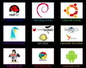 (Yet Another) Alignment Chart for Distros and (Mostly) Open Source Operating Systems: (Yet Another) Alignment Chart for Distros and (Mostly) Open Source Operating Systems