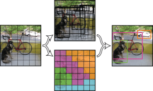 YOLO Real Time Object Detection · Pjreddiedarknet Wiki · GitHub