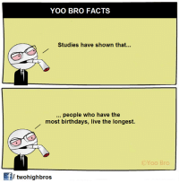 Yoo Bro: YOO BRO FACTS  Studies have shown that...  people who have the  most birthdays, live the longest.  OYoo Bro  fl twohighbros