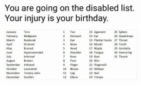 Birthday, Butt, and Head: You are going on the disabled list.  Your injury is your birthday  25 Spleen  26 Quadriceps  1 Toe  2 Stomach  3 Eye  4 Nose  5 Head  6 Shoulder  7 Knee  8 Foot  9 Finger  10 Biceps  11 Leg  12 Elbow  13 Ligament  14 Ear  15 Plantar Fascia 27 Throat  16 Mouth  17 Nipple  18 Tongue  19 Butt  20 Shin  21 Fingernail  22 Oblique  23 Hair  24 Triceps  Torn  January  February Malignant  March  April  May  June  July  August n  September Irritated  October Lacerated  November Tommy John  December Swollen  Ruptured  Strained  Bruised  Hyperextended  Infected  28 Tooth  29 Genitalia  30 Hamstring  31 Thumb Bruised Genitalia Source: twitter
