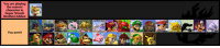 The definitive tier list for Super Smash Brothers Melee for the Nintendo GameCube: You are playing  the correct  character in  Super Smash  Brothers Melee  You aren't The definitive tier list for Super Smash Brothers Melee for the Nintendo GameCube