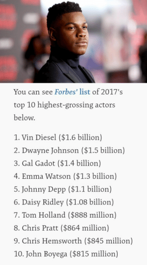 Chris Hemsworth, Chris Pratt, and Daisy Ridley: You can see Forbes' list of 2017's  top 10 highest-grossing actors  below.  1. Vin Diesel ($1.6 billion)  2. Dwayne Johnson ($1.5 billion)  3. Gal Gadot ($1.4 billion)  4. Emma Watson ($1.3 billion)  5. Johnny Depp ($1.1 billion)  6. Daisy Ridley ($1.08 billion)  7. Tom Holland ($888 million)  8. Chris Pratt ($864 million)  9. Chris Hemsworth ($845 million)  10. John Boyega ($815 million) jakepentecost:john made the forbes list for highest-grossing actors in 2017!