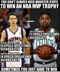 Enough said...: YOU DONT ALWAYS NEED MONSTER STATS  TO WIN AN NBA MVP TROPHY  @NBAMEMES  2017-18 NUMBERS  22.5PPG 32RPG53APG  RECORD116-2  UNS  2004-05 MVPNUMBERS  1515PPG3.3RPG11.5APG  RECORD6220  2005-06 MVPNUMBERS  18.8 PPG42RPG 10 5APG  RECORD54-28  ALDIN  SOMETIMES YOU JUST HAVE TO WIN Enough said...