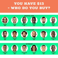 Arthur, Memes, and Neymar: YOU HAVE $13  WHO DO YOU BUY?  MIDFIELDER  MODRIC  S5  KROOS  S5  BUSQUETS  $5  POGBA  $4  PJANIC  $4  ARTHUR  S3  PLAYMAKER  MESSI  $6  NEYMAR  $5  SALAH  $5  D. SILVA  $5  ALLI  $4  VINICIUS JR  S3  STRIKER  RONALDO  $6  MBAPPE  $5  GRIEZMANN  $4  CAVANI  S4  ICARDI  $4  ALCACER  $3 BlackFriday offer 👀