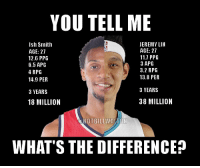 YOU TELL ME  JEREMY LIN  Ish Smith  AGE: 27  AGE: 27  11.7 PPG  12.6 PPG  3 APG  6.5 APG  3.2 RPG  4 RPG  13.8 PER  14.9 PER  3 YEARS  3 YEARS  38 MILLION  18 MILLION  CANOTBILLWAMON  WHAT'S THE DIFFERENCE https://t.co/PYqAit8v8h