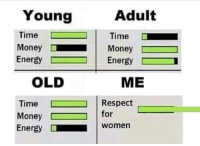 "Dank, Energy, and Meme: Young  Adult  Time  Time  MoneyMoney  EnergyEnergy  ME  OLD  Time  Money D  Energy  ! Respect  for  women <p>Respect (by Darraghj12 ) via /r/dank_meme <a href=""http://ift.tt/2tc0s1w"">http://ift.tt/2tc0s1w</a></p>"