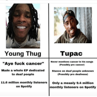 "Funny, Thug, and Young Thug: Young Thug  TupaC  ""Aye fuck cancer""  Never mentions cancer in his songs  (Possibly pro cancer)  Made a whole EP dedicatedstance on deaf people unknown  to deaf people  (Possibly pro deafness)  11.6 million monthly listeners Only a measly 9.4 million  on Spotify  monthly listeners on Spotify Legendary"