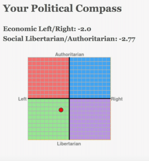 Bored, Guess, and Libertarian: Your Political Compass  Economic Left/Right: -2.0  Social Libertarian/Authoritarian: -2.77  Authoritarian  Right  Left  Libertarian I'm bored so guess I'll post this