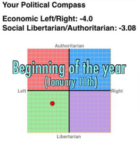 Woah I'm less left than before. feminist feminism egalitarian egalitarianism politicalcompass progress?: Your Political Compass  Economic Left/Right: -4.0  Social Libertarian/Authoritarian: -3.08  Authoritarian  Beginning ofthe year  January 11th)  Left  Right  Libertarian Woah I'm less left than before. feminist feminism egalitarian egalitarianism politicalcompass progress?