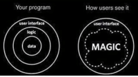 Logic, Magic, and Never: Your program  How users see it  user interface  user interface  logic  MAGIC \  data Normal People will never understand what we go through