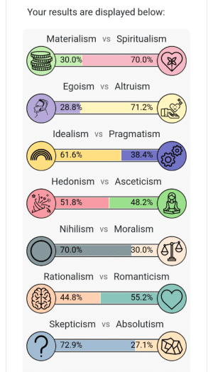 Idealism, Materialism, and Nihilism: Your results are  displayed below:  Materialism vs  Spiritualism  30.0%  70.0%  Altruism  Egoism  VS  28.8%  71.2%  Idealism  Pragmatism  VS  61.6%  38.4%  Hedonism vs Asceticism  48.2%  51.8%  Nihilism vs Moralism  30.0%  70.0%  Rationalism vs Romanticism  44.8%  55.2%  Skepticism  vs Absolutism  72.9%  27.1% perfect score