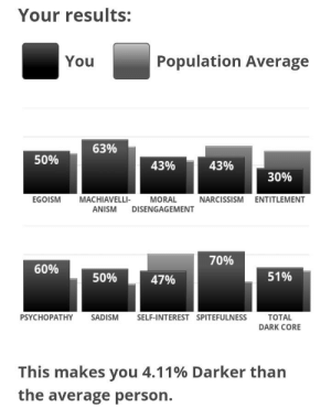 Apparently, Narcissism, and Asshole: Your results:  Population Average  You  63%  50%  43%  43%  30%  MACHIAVELLI-  EGOISM  MORAL  NARCISSISM ENTITLEMENT  ANISM DISENGAGEMENT  70%  60%  51%  50%  47%  SADISM  PSYCHOPATHY  SELF-INTEREST SPITEFULNESS  ТOTAL  DARK CORE  This makes you 4.11% Darker than  the average person. Apparently I'm a spiteful asshole