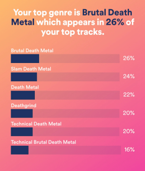 Music, Death, and Metal: Your top genre is Brutal Death  Metal which appears in 26% of  your top tracks.  Brutal Death Metal  26%  Slam Death Metal  24%  Death Metal  22%  Deathgrind  20%  Technical Death Metal  20%  Technical Brutal Death Metal  16% (Other one got removed bc I forgot to flair) people with similar music tastes hmu