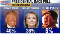 Donald Trump, Hillary Clinton, and Memes: YOURVOICE PRESIDENTIAL RACE POLL  YOURVOTE NORTH CAROLINA  DONALD TRUMP  HILLARY CLINTON  RICH PIANO  40%  38%  5% The REAL results that the media doesn't want you to see!
