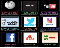"""Website Alignment Chart: YouTube  amazon  LAWFUL GOOD  NEUTRAL GOOD CHAOTIC GOOD  Need something?"""" We'll get it to you fast  Need cheering up? Here's a video of Russian car  Got a question? We have a 6 page answer  crashes  Instagram  twitter  CHAOTICNEUTRAL  LAWFUL NEUTRAL  TRUE NEUTRAL  Endless pictures of food, and oversaturated  Now hiring, NEED MORE MODS  nsert Random post here  or retweet  color filters  tinder  4Chan  NEUTRAL EVIL  LAWFUL EVIL  CHAOTIC EVIL  Want to find a fake date and get scammed?  Are you offended and disgusted Good""""  Privacy laws don't exist here"""" Website Alignment Chart"""