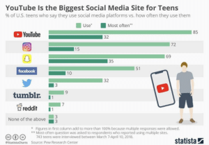 Disappointed, Facebook, and Reddit: YouTube Is the Biggest Social Media Site for Teens  % of U.S. teens who say they use social media platforms vs. how often they use them  Most often  Use  85  YouTube  32  72  |15  69  35  51  facebook  10  3  tumblr  1  reddit  1  3  None of the above  Figures in first column add to more than 100% because multiple responses were allowed.  *Most-often question was asked to respondents who reported using multiple sites.  743 teens were interviewed between March 7-April 10, 2018  statista  @StatistaCharts Source: Pew Research Center  32 I am disappointed in you U.S teens...