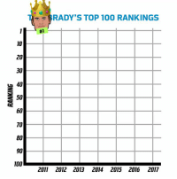 Anaconda, Memes, and Back: yRADY'S TOP 100 RANKINGS  #1  10  20  30  40  E50  60  70  80  90  2011 2012 2013 20142015 2016 2017 Back at the No. 1️⃣ spot.  TB12's #NFLTop100 rankings over the years 👇👇👇 https://t.co/4SdzFqwGs8