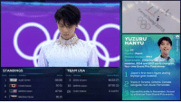 yuzuhann:  KING: YUZURU  HANYU  Age 23  Country Japan  Previous Olympics 2014  Achievements: 2014 Olymple gold  medalist, 2014 and 2017 world champion,  four-time Grand Prix Final winner  TEAM USA  STANDINGS  Ronk Country Aine  Jopan's first men's figure skoting  Olympic gold medalist  Score Onder Ah  9898 3 HOUVncent  9001 19 RPPONAdo  8795 26 CHEN Nothon  8515  84537)  8795 (3)  2 AWAY  ALIEV Dnitni  Trains in Toronto, Ontario, Canado  alongside rival Javier Fernandez.  RPPON Adom  Injured his ankle in November, forced  to withdraw from Grand Prix events  4BREZNA Michol yuzuhann:  KING