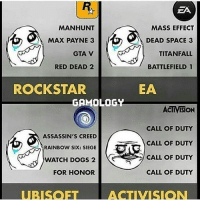 This is true!😂: ZA  MANHUNT  MASS EFFECT  MAX PAYNE 3  DEAD SPACE 3  TITANFALL  GTA V  RED DEAD 2  BATTLEFIELD 1  EA  ROCKSTAR  GAMOLOGY  ACTIVISION  CALL OF DUTY  ASSASSIN'S CREED  CALL OF DUTY  RAINBOW SIX: SIEGE  CALL OF DUTY  WATCH DOGS 2  CALL OF DUTY  FOR HONOR  ACTIVISION This is true!😂