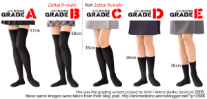 """""""Zettai Ryouiki"""" or """"Absolute Territory"""": Zettai Ryouiki  Not Zettai Ryouiki  ADD  GRADE  ADD 絶対镇域  GRADE GRADE  GRADE GRADE  57cm  50cm  35cm  26cm  16cm  This was the grading system posted by ADD/ Anime Desho Desho in 2009,  these same images were taken from their blog post. http://animedesho.animeblogger.net/?p 2585 """"Zettai Ryouiki"""" or """"Absolute Territory"""""""