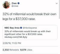 She ain't lying 🤷‍♂️😭 @ziwe https://t.co/39uBOkwCu5: @ziwe  32% of millennial would break their own  legs for a $37,000 raise.  NBC Bay Area @nbcbayarea  32% of millennials would break up with their  significant other for a $37,000 raise.  nbcbay.com/CML9yly  2/26/18, 11:02 PM  2,332 Retweets 9,074 Likes She ain't lying 🤷‍♂️😭 @ziwe https://t.co/39uBOkwCu5