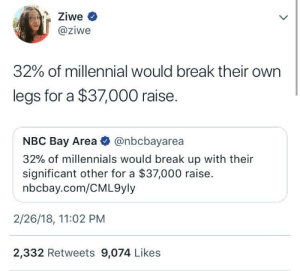 Dank, Memes, and Target: @ziwe  32% of millennial Would break their own  legs for a $37,000 raise.  NBC Bay Area @nbcbayarea  32% of millennials would break up with their  significant other for a $37,000 raise.  nbcbay.com/CML9yly  2/26/18, 11:02 PM  2,332 Retweets 9,074 Likes At least one arm too by LE_TROLLFACEXD MORE MEMES