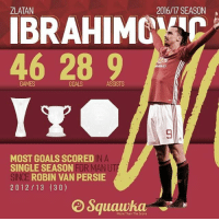 Goals, Memes, and Manchester United: ZLATAN  2016/17 SEASON  IBRAHIMOMV  46 28 9  GAMES  GOALS  ASSISTS  9  IN A  MOST GOALS SCORED I  SINGLE SEASON  SINCE ROBIN VAN PERSIE  FOR MAN UT  20 12/13 (30)  More Than The Score FYI: Mulai hari ini, 1 Juli 2017, Zlatan berstatus Free Transfer (Gratis) Catatan Zlatan Ibrahimovic selama membela Manchester United: 46 pertandingan 🏃 28 gol ⚽️ 9 assists 🅰️ Trofi Eropa pertama 🏆 Pertemuan singkat yang berbuah manis!👏👏👏 👏