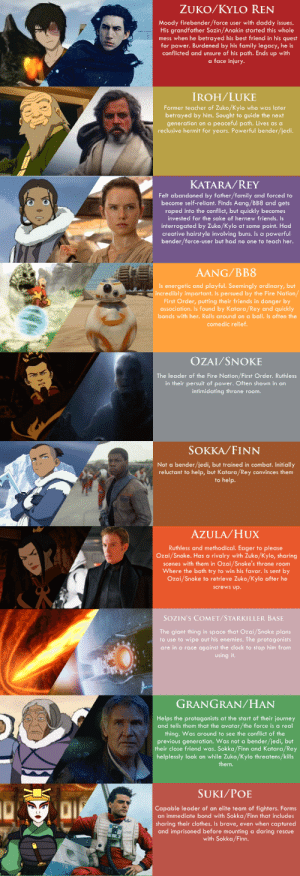 thetrashisstrongwiththisone:  Someone pointed out that Kylo Ren is basically space Zuko. I started drawing parallels, fell down the trash chute, and here we are now. : ZUKO/KYLO REN  Moody firebender/force user with daddy issues.  His grandfather Sozin/Anakin started this whole  mess when he betrayed his best friend in his quest  for power. Burdened by his family legacy, he is  conflicted and unsure of his path. Ends up with  a face injury.  IROH/LUKE  Former teacher of Zuko/Kylo who was later  betrayed by him. Sought to guide the next  generation on a peaceful path. Lives as a  reclusive hermit for years. Powerful bender/jedi.   KATARA/REY  Felt abandoned by father/family and forced to  become self-reliant. Finds Aang/BB8 and gets  roped into the conflict, but quickly becomes  invested for the sake of hernew friends. Is  interrogated by Zuko/Kylo at some point. Had  creative hairstyle involving buns. Is a powerful  bender/force-user but had no one to teach her.  AANG/BB8  Is energetic and playful. Seemingly ordinary, but  incredibly important. Is persued by the Fire Nation/  First Order, putting their friends in danger by  association. Is found by Katara/Rey and quickly  bonds with her. Rolls around on a ball. Is often the  comedic relief.   OZAI/SNOKE  The leader of the Fire Nation/First Order. Ruthless  in their persuit of power. Often shown in an  intimidating throne room.  SOKKA/FINN  Not a bender/jedi, but trained in combat. Initially  reluctant to help, but Katara/Rey convinces them  to help.   AZULA/HUX  Ruthless and methodical. Eager to please  Ozai/Snoke. Has a rivalry with Zuko/Kylo, sharing  scenes with them in Ozai/Snoke's throne room  Where the both try to win his favor. Is sent by  Ozai/Snoke to retrieve Zuko/Kylo after he  KAN  LEGO  screws up.  SOZIN'S COMET/STARKILLER BASE  The giant thing in space that Ozai/Snoke plans  to use to wipe out his enemies. The protagonists  are in a race against the clock to stop him from  using it.   GRANGRAN/HAN  Helps the protagonists at the start of their journey  and tells them that the avatar/the force is a real  thing. Was around to see the conflict of the  previous generation. Was not a bender/jedi, but  | their close friend was. Sokka/Finn and Katara/Rey  helplessly look on while Zuko/Kylo threatens/kills  them.  SUKI/POE  10  Capable leader of an elite team of fighters. Forms  an immediate bond with Sokka/Finn that includes  sharing their clothes. Is brave, even when captured  and imprisoned before mounting a daring rescue  with Sokka/Finn. thetrashisstrongwiththisone:  Someone pointed out that Kylo Ren is basically space Zuko. I started drawing parallels, fell down the trash chute, and here we are now.