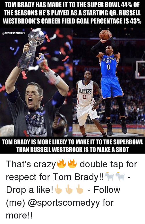 Crazy, Memes, and Respect: TOM BRADY HAS MADE IT TO THE SUPER BOWL 44% OF  THE SEASONS HE'S PLAYED AS A STARTING QB. RUSSELL  WESTBROOK'S CAREER FIELD GOAL PERCENTAGE IS 43%  SPORTSCOMEDYY  CITY  CUPPERS  TOM BRADY IS MORE LIKELY TO MAKE IT TO THE SUPERBOWL  THAN RUSSELL WESTBROOK IS TO MAKE A SHOT That's crazy🔥🔥 double tap for respect for Tom Brady!!🐐🐐 - Drop a like!👆🏼👆🏼👆🏼 - Follow (me) @sportscomedyy for more!!