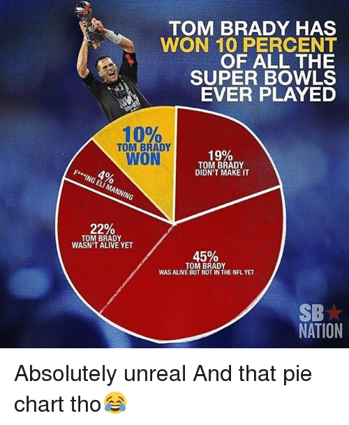 Alive, Eli Manning, and Memes: TOM BRADY HAS  WON 10 PERCENT  OF ALL THE  SUPER BOWLS  EVER PLAYED  10%  TOM BRADY  WON  19%  TOM BRADY  DIDN'T MAKE IT  F* ING ELI MANNING  22%  TOM BRADY  WASN'T ALIVE YET  45%  TOM BRADY  WAS ALIVE BUT NOT IN THE NFL YET  SB  NATION Absolutely unreal And that pie chart tho😂