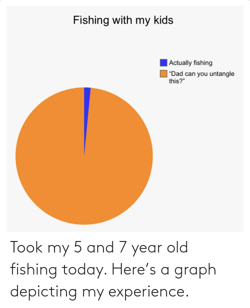 Today, Old, and Experience: Took my 5 and 7 year old fishing today. Here's a graph depicting my experience.