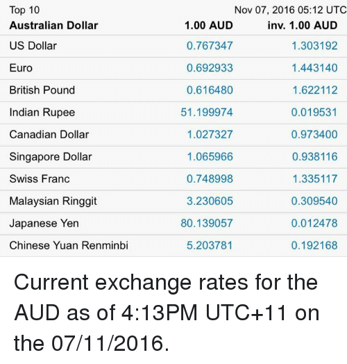 Euro Chinese And France Top 10 Australian Dollar Us British Pound