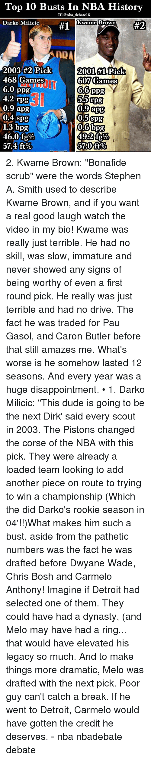 """Carmelo Anthony, Chris Bosh, and Detroit: Top 10 Busts In NBA History  IG: nba debatel6  Kwame Brown  Darko Milicic  #2  #1  IDA  2003 #2 Pick  2001 #1 Pick  468 Games  607 Games  6.0  ppg  66 ppg  4.2 rpg  55 rpg  0,9 apg  0.9 apg  0.4 spg  0.5 spg  0.6 bpg  1.3 bpg  46.0 fg%  57.4 ft  5740 ft% 2. Kwame Brown: """"Bonafide scrub"""" were the words Stephen A. Smith used to describe Kwame Brown, and if you want a real good laugh watch the video in my bio! Kwame was really just terrible. He had no skill, was slow, immature and never showed any signs of being worthy of even a first round pick. He really was just terrible and had no drive. The fact he was traded for Pau Gasol, and Caron Butler before that still amazes me. What's worse is he somehow lasted 12 seasons. And every year was a huge disappointment. • 1. Darko Milicic: """"This dude is going to be the next Dirk' said every scout in 2003. The Pistons changed the corse of the NBA with this pick. They were already a loaded team looking to add another piece on route to trying to win a championship (Which the did Darko's rookie season in 04'!!)What makes him such a bust, aside from the pathetic numbers was the fact he was drafted before Dwyane Wade, Chris Bosh and Carmelo Anthony! Imagine if Detroit had selected one of them. They could have had a dynasty, (and Melo may have had a ring... that would have elevated his legacy so much. And to make things more dramatic, Melo was drafted with the next pick. Poor guy can't catch a break. If he went to Detroit, Carmelo would have gotten the credit he deserves. - nba nbadebate debate"""